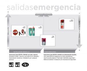 Salidas de emergencia INN.Exit